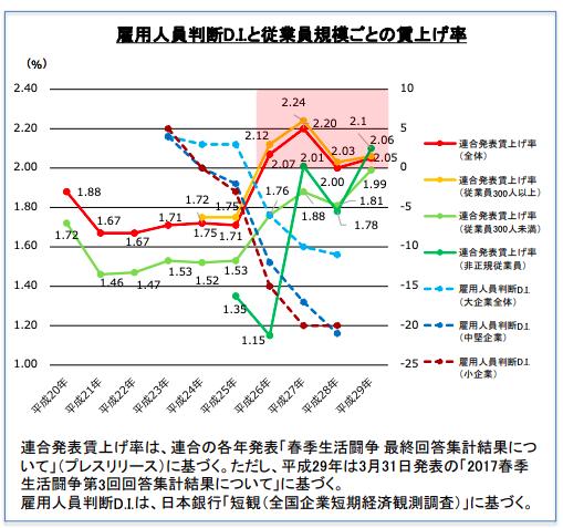 経済産業省「平成29年度賃上げの傾向」グラフ
