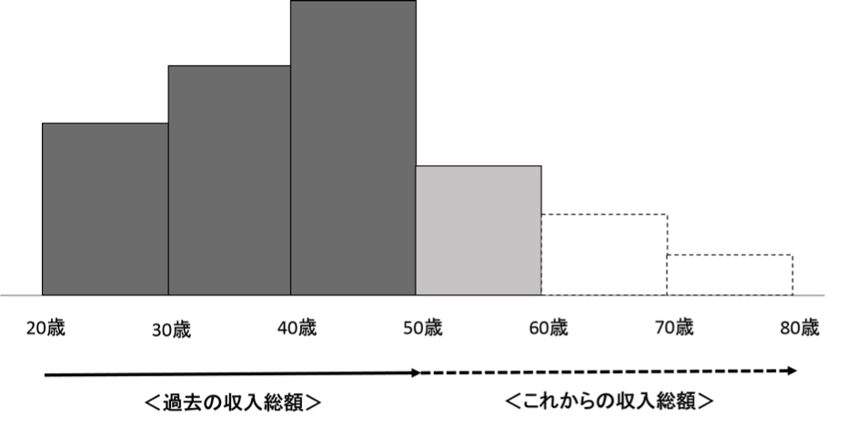 年代別収入の棒グラフ