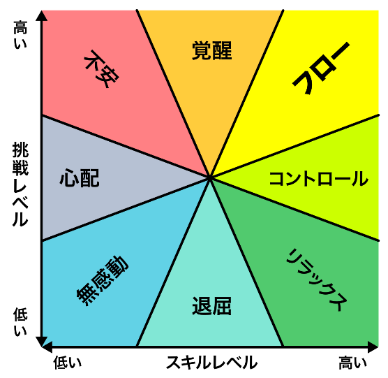 メンタルステート図