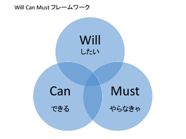 Will-Can-Mustの図